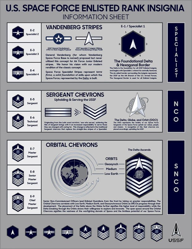Space Force Enlisted Rank Insignia information