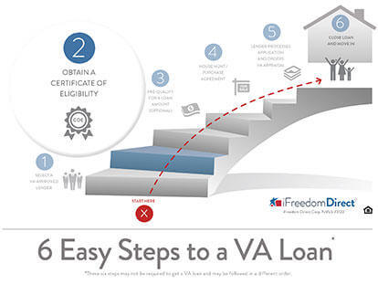 va loan, step by step #2: obtain your coe | military
