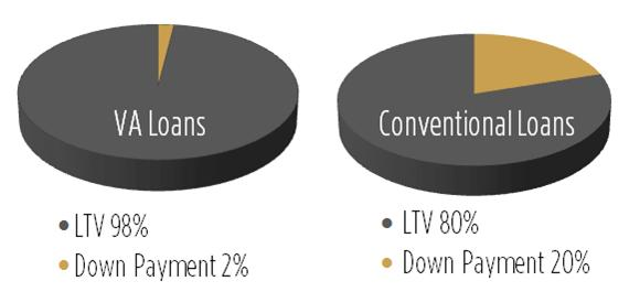 VA and Conventional LTV and Down Payment Comparison
