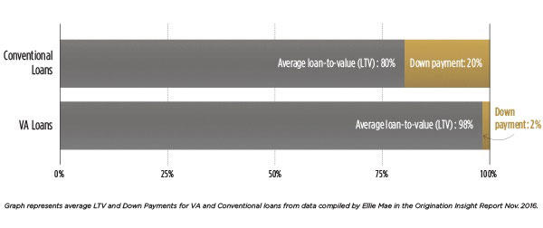 Conventional loans: Average loan-to-value (LTV): 80%. Down payment: 20%. VA Loans: Average loan-to-value (LTV): 98%. Down payment: 2%.