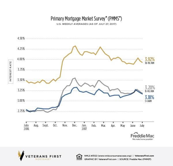 Primary Mortgage Market Survey. US Weekly averages as of July 27, 2017