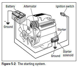 auto diy electrical system military Home Automation Systems figure 5 2 starting system