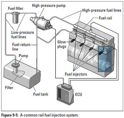 Figure 9-5: A common rail fuel injection system.