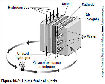 Figure 10-6: How a fuel cell works.
