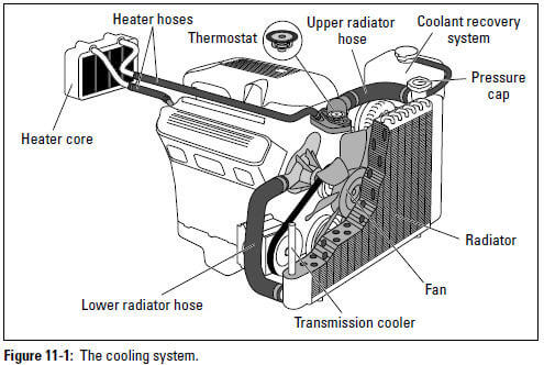Figure 11-1: The cooling system.