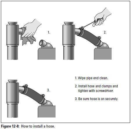 Figure 12-8: How to install a hose.