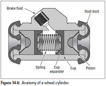 Figure 14-6: Anatomy of a wheel cylinder.