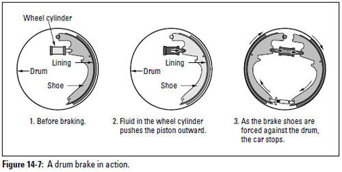 Figure 14-7: A drum brake in action.