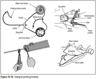 Figure 15-12: Integral parking brakes.